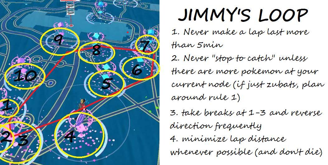 Nguyên tắc chơi game của Jimmy Derocher.