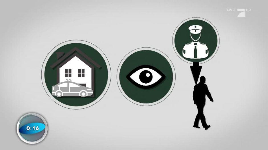 Was bedeutet Polizeischutz?