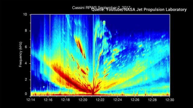 Schaurige Geräusche vom Saturn: Forscher wissen nun, woher sie kommen
