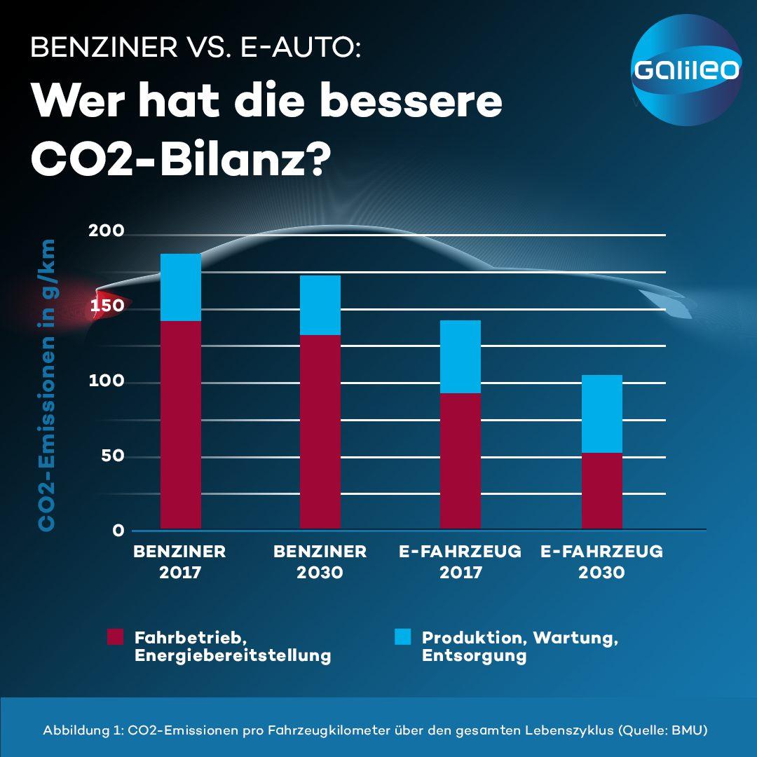 CO2 Bilanz Benziner und E-Auto