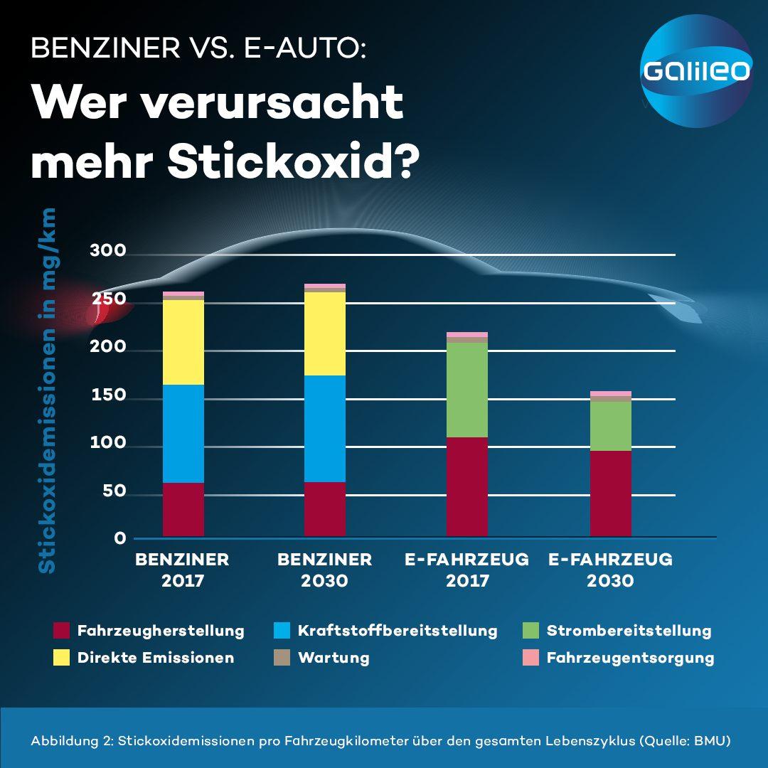 Stickoxid bei Benziner und E-Auto