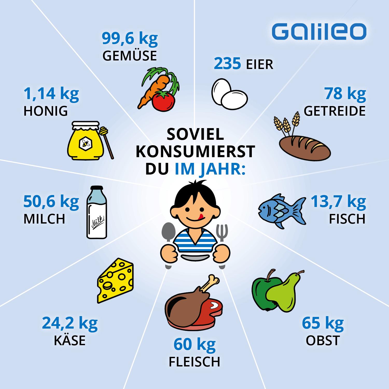 Lebensmittel Deutsche pro Jahr