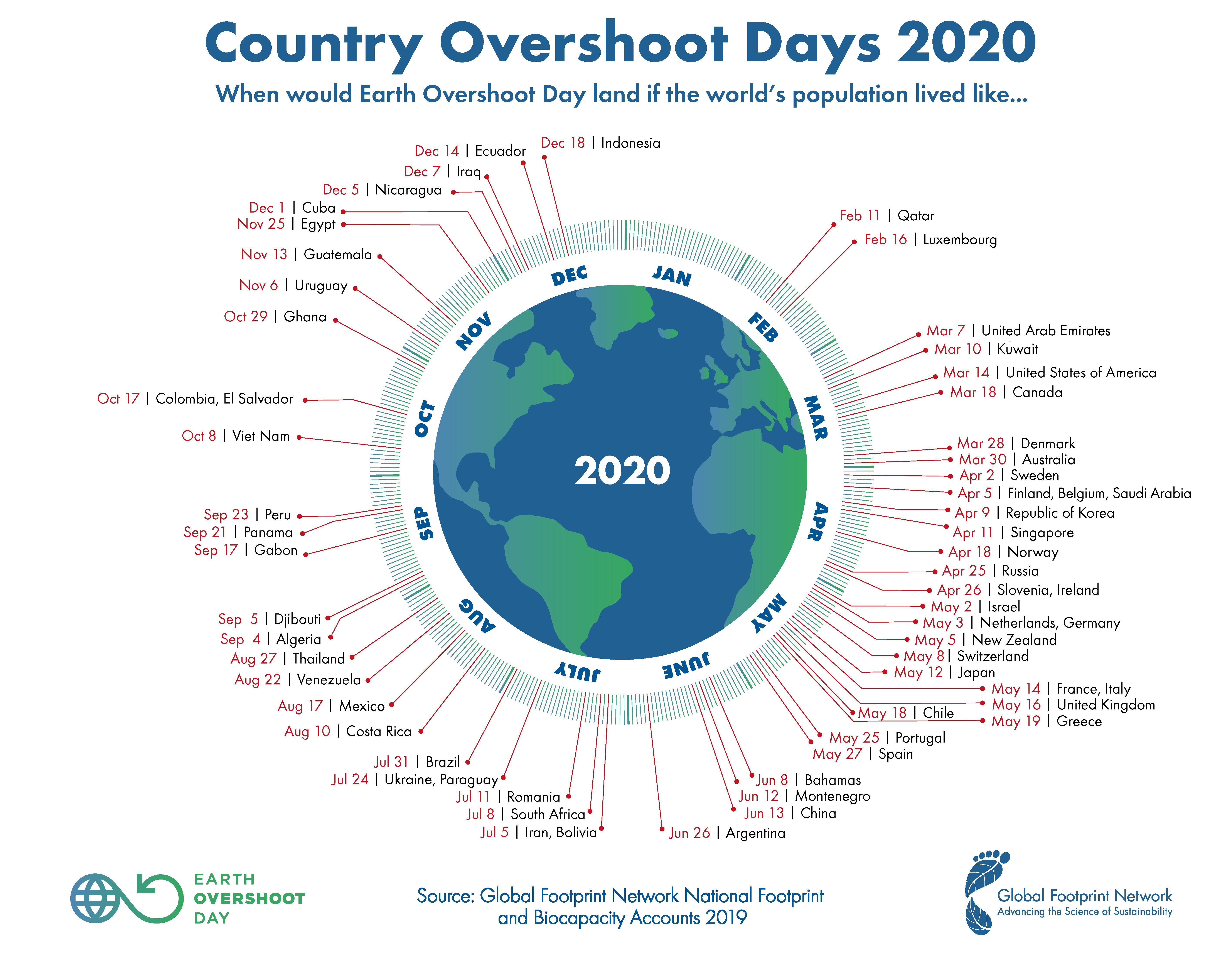 Country Overshoot Day: Würde die gesamte Menschheit wie die Menschen in einem bestimmten Land konsumieren, würde der Erdüberlastungstag auf dieses Datum fallen.