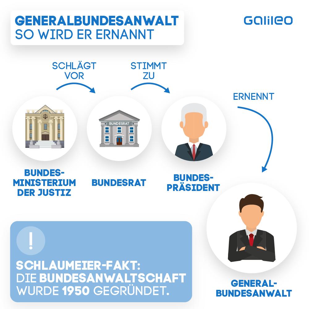 Generalbundesanwalt