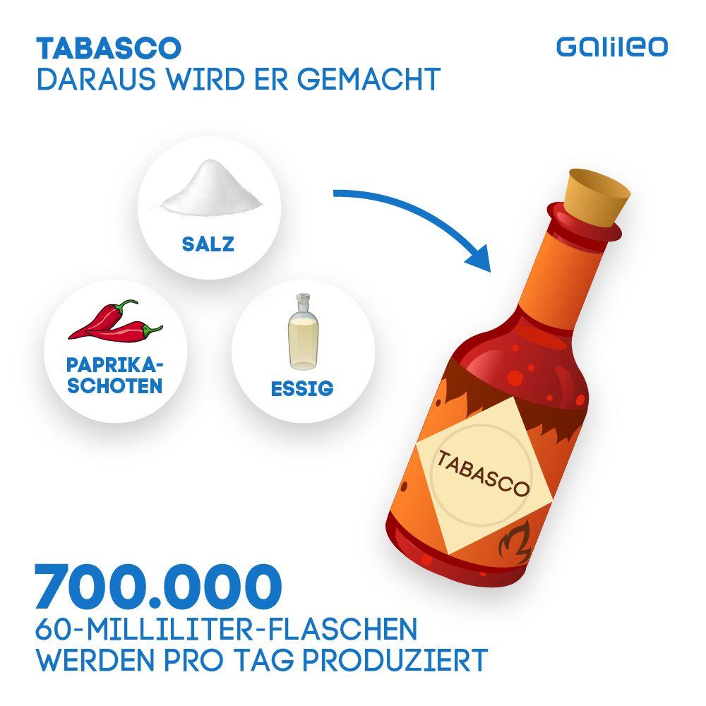 Tabasco-Zutaten