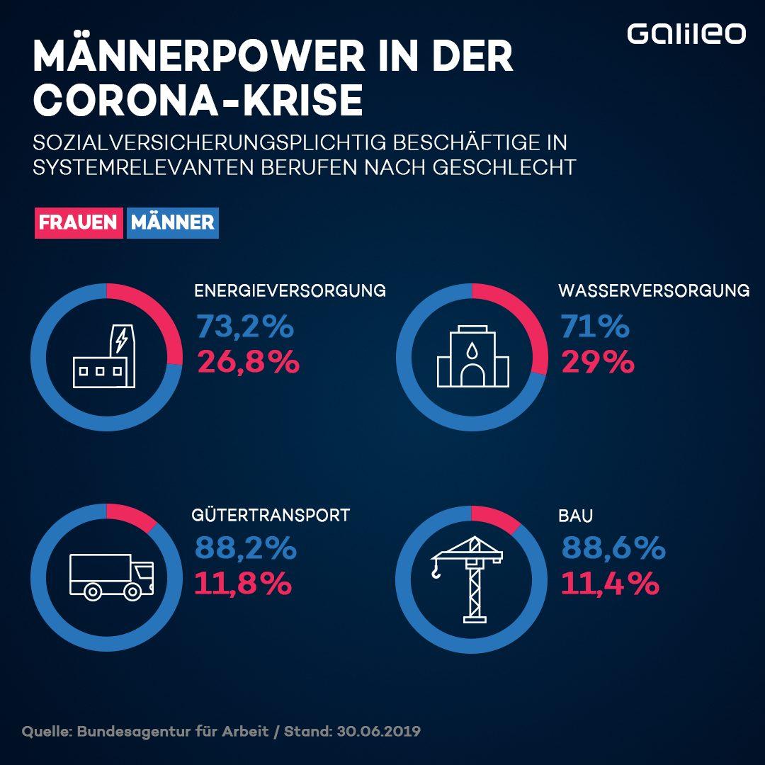 Grafik über Anteil der Männer in systemrelevanten Berufen