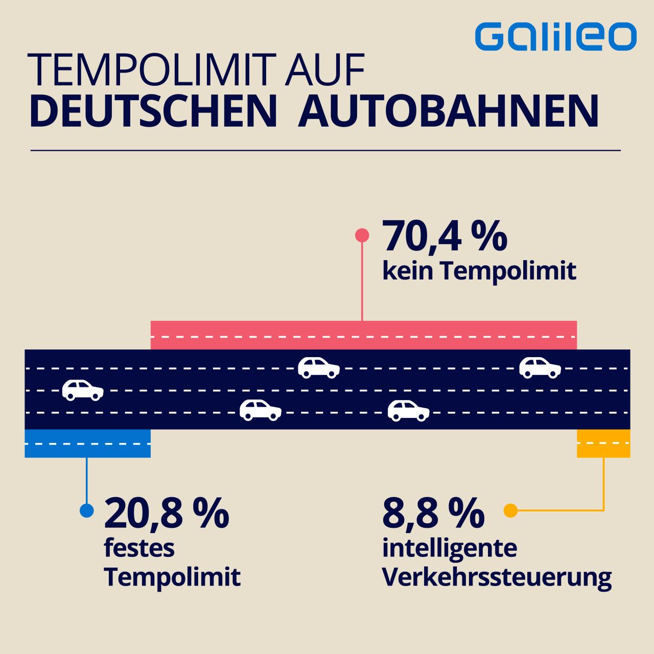Die Statistik zeigt, dass auf 70 Prozent der Autobahnen kein Tempolimit herrscht.