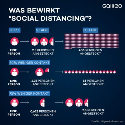Das bewirkt Social Distancing!