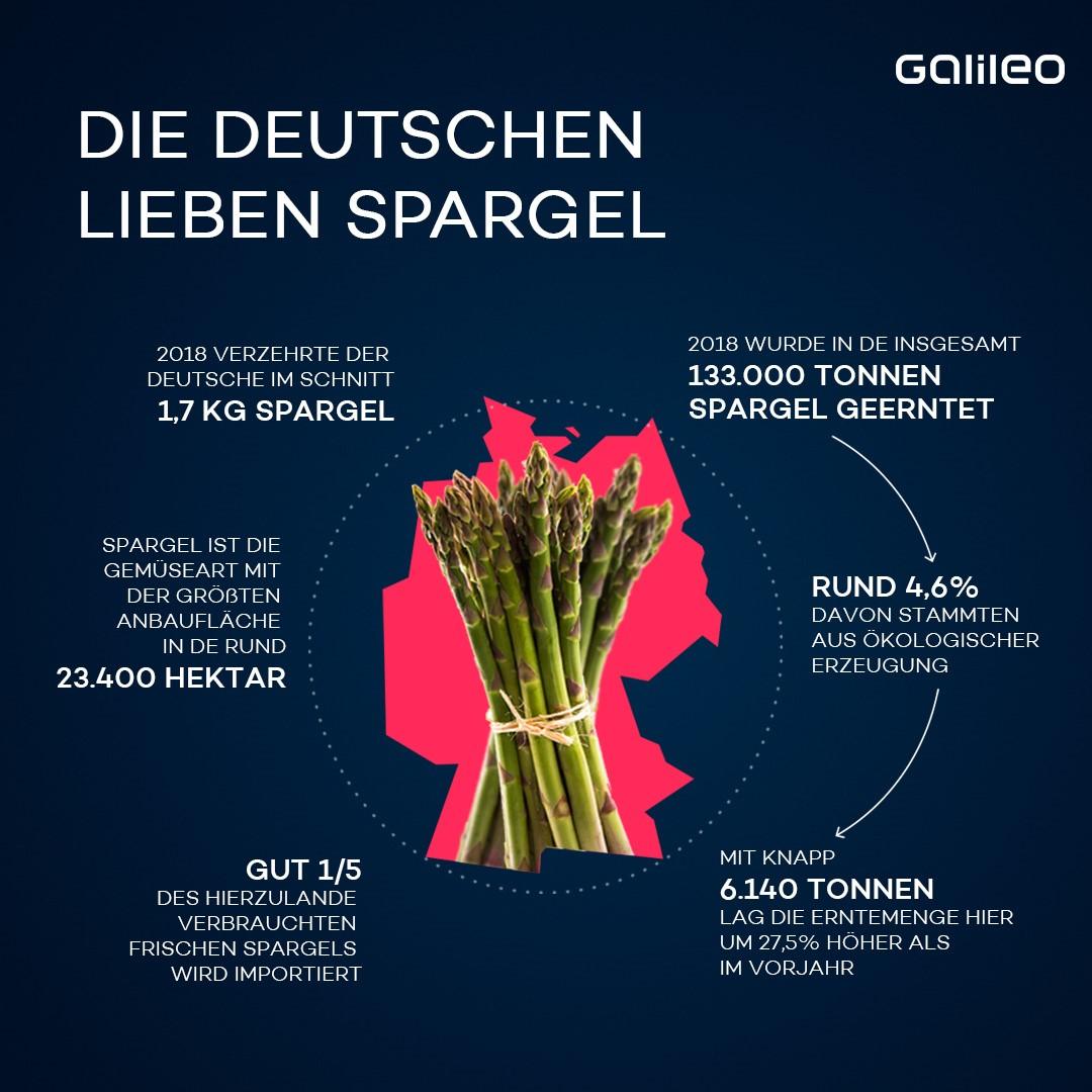Spargel Deutschland
