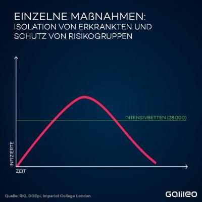 Bei einzelnen Maßnahmen wird die Kurve zwar flacher, aber sprengt trotzdem die Anzahl der Intensivbetten.