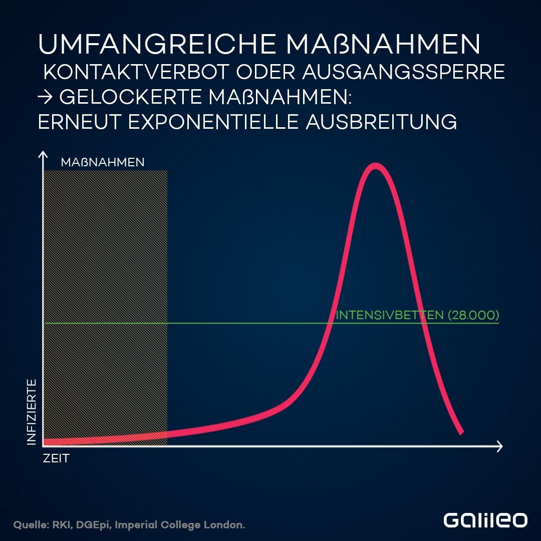 In Deutschland gilt derzeit ein bundesweites Kontaktverbot. Diese Maßnahmen halten den Verlauf der Neuinfektionen theoretisch niedrig. Es braucht aber Zeit, bis sich die Effekte zeigen. Würden die Maßnahmen jetzt und umgehend aufgehoben, würde sich das Virus erneut exponentiell ausbreiten.