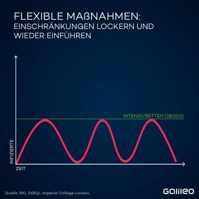 Flexible Maßnahmen sind auch denkbar - dauern aber länger.