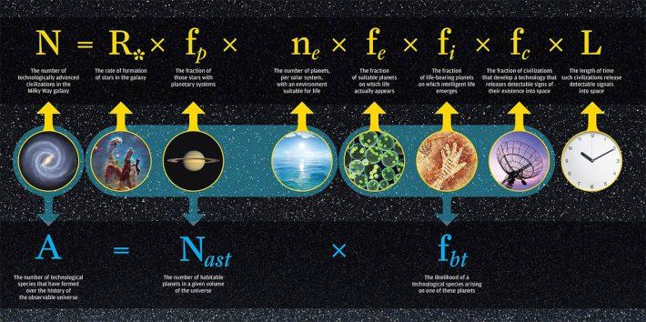 Der Astrophysiker Frank Drake entwickelte Anfang der 1960er eine Formel, um die Wahrscheinlichkeit von Intelligenz in der Milchstraße abzuschätzen. Resultat: Bei vorsichtiger Betrachtung gibt es eine Zivilisation in unserer Milchstraße, bei optimistischer 100 und bei enthusiastischer etwa vier Millionen.