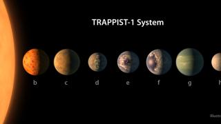 Monde des Stern Trappist