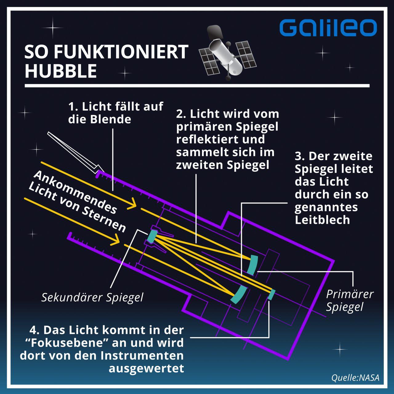 So macht Hubble ein Foto