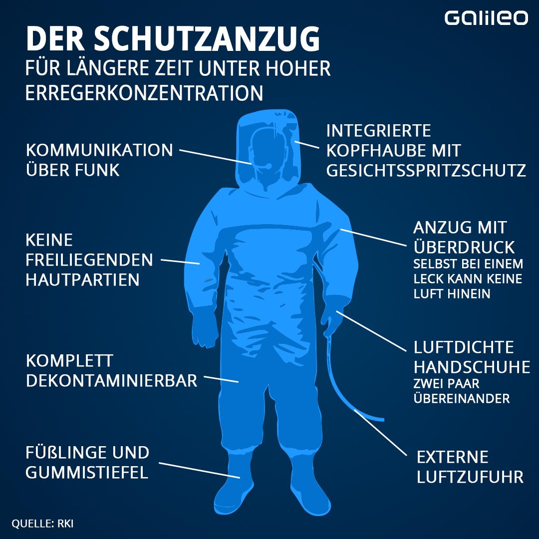 Infografik: Der Schutzanzug