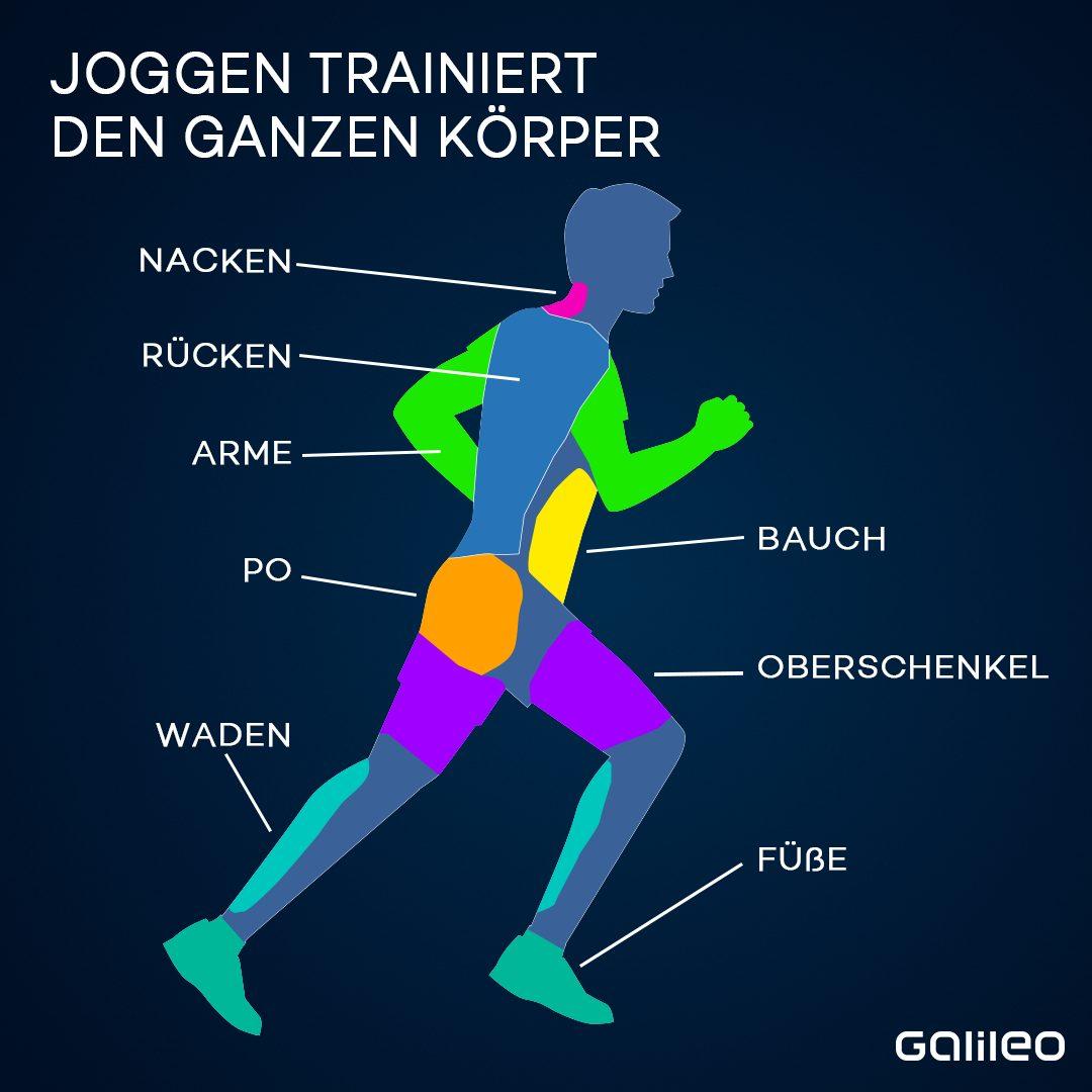 Grafik Joggen Ganzkörpertraining