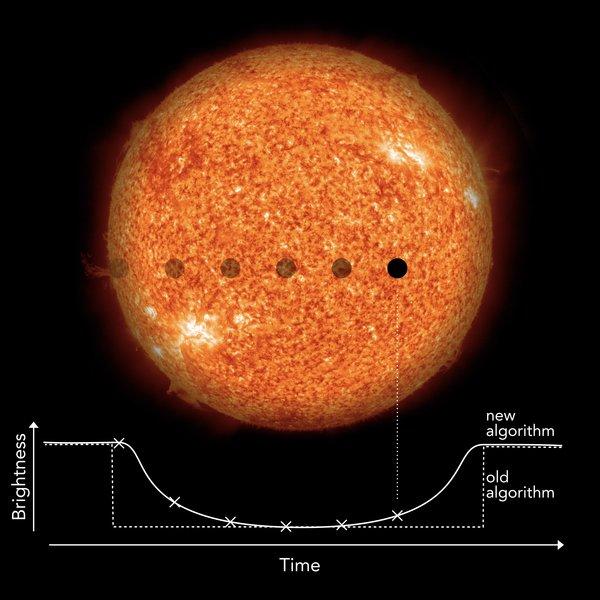 Transit Methode Berechnung Planeten