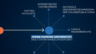 Die JHU Universität aktualisiert die Fallzahlen nahezu in Echtzeit und greift dabei auf mehrere Quellen zurück.