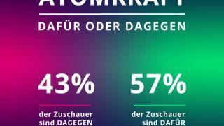 Atomkraft: 57 Prozent sind dafür.
