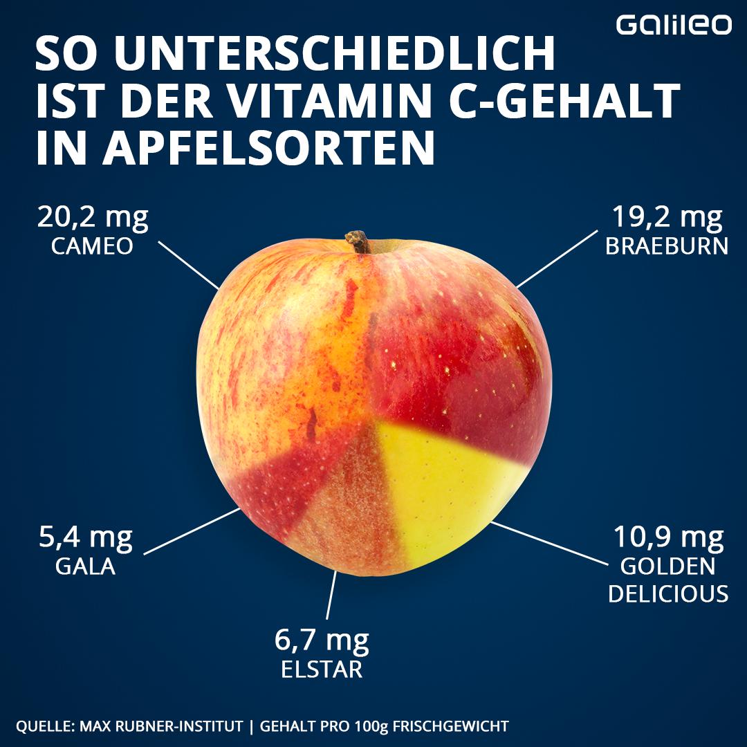 Vitamin C beim Apfel