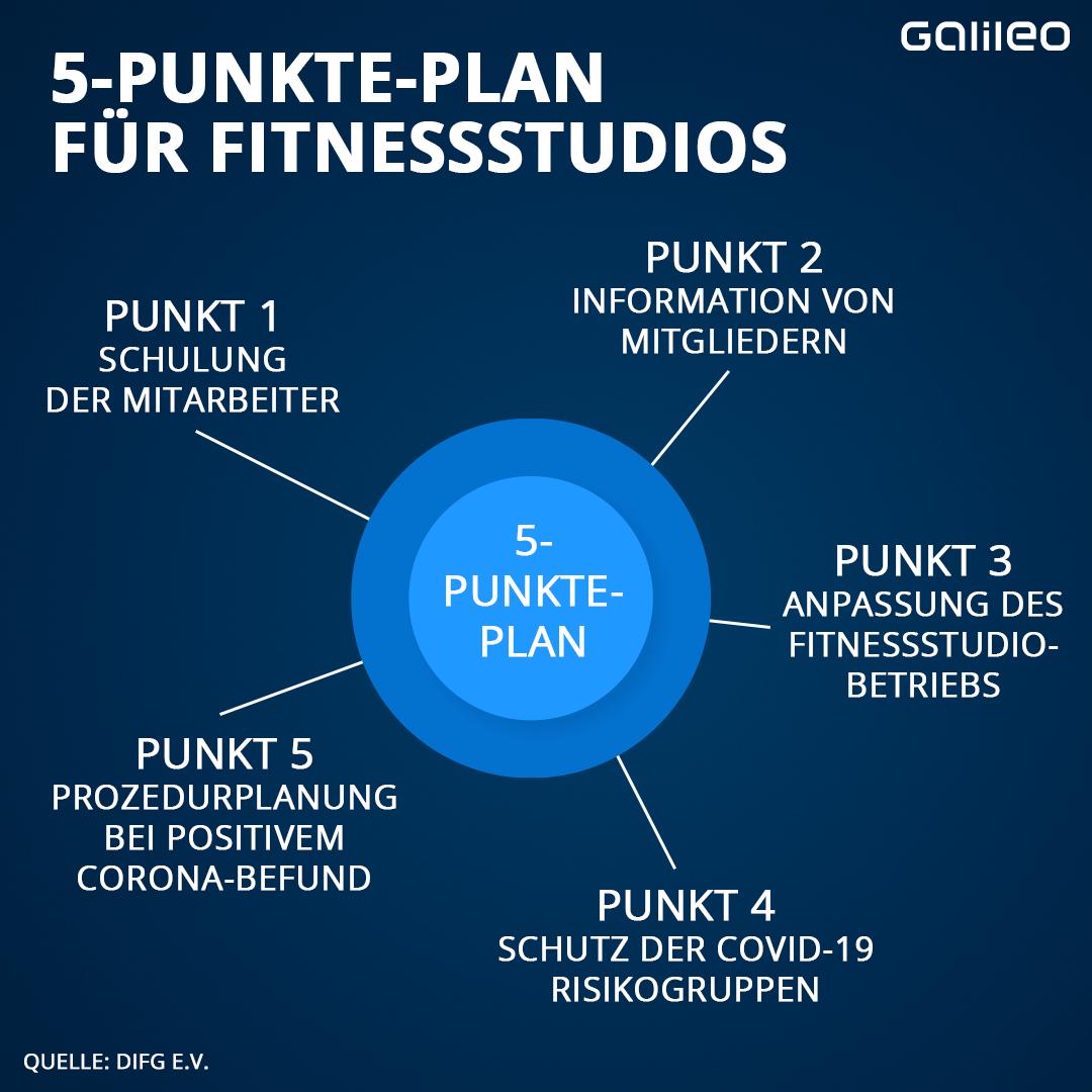 Zurzeit sind 14 Prozent der deutschen Bevölkerung in 9.669 Fitness- und Gesundheitsbetrieben angemeldet. Dank dieser 5 Punkte sollen sie auch in der Corona-Krise sicher trainieren können.