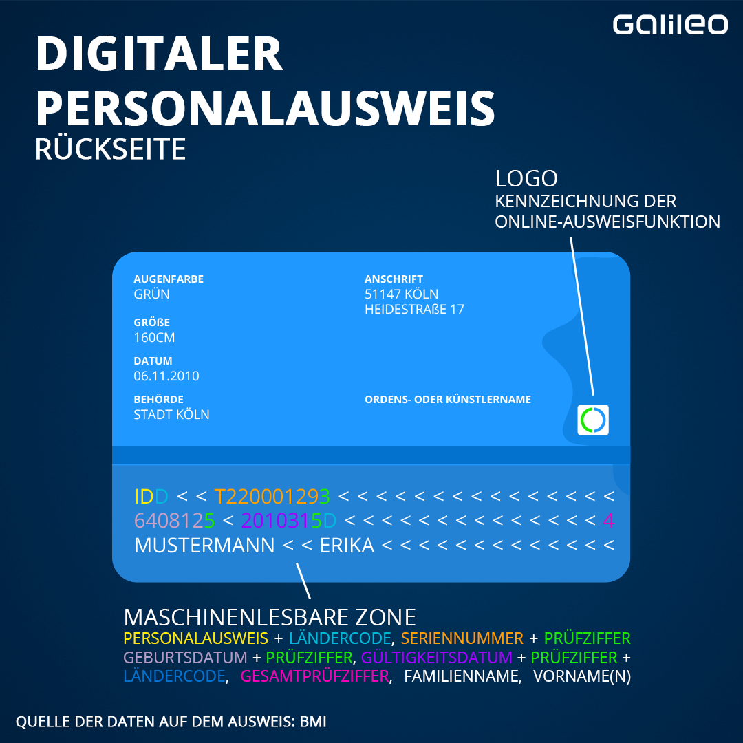 Digitaler Personalausweis: Die Rückseite
