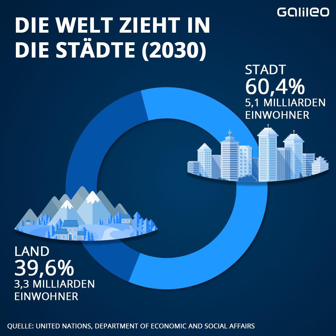 Einer Statistik zufolge leben die Menschen 2030 lieber in der Stadt.