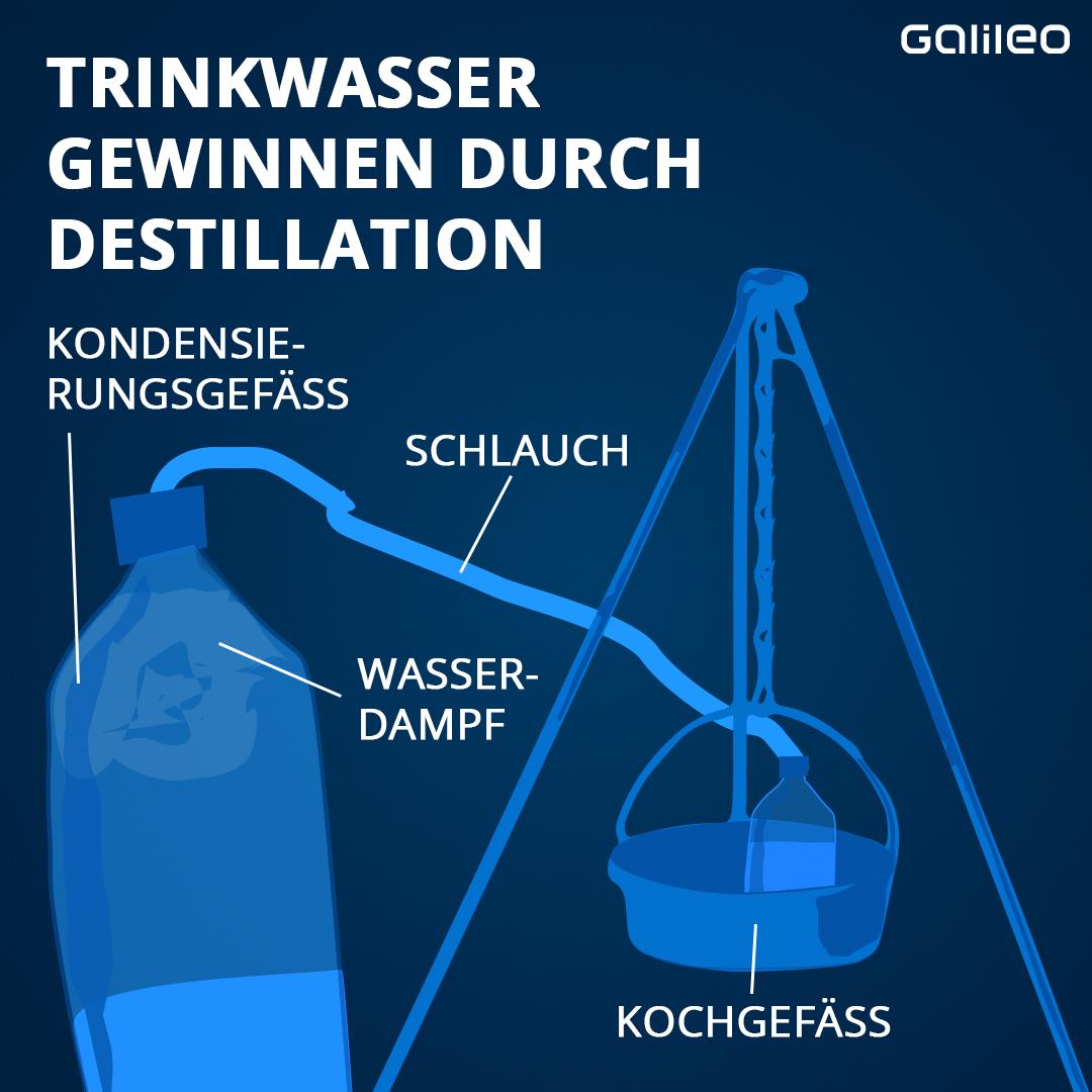 Grafik Destillation