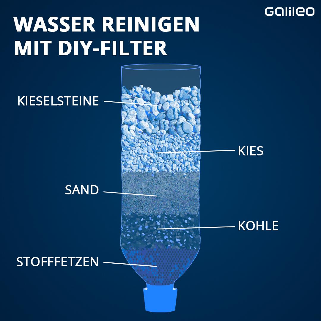 Grafik DIY-Filter