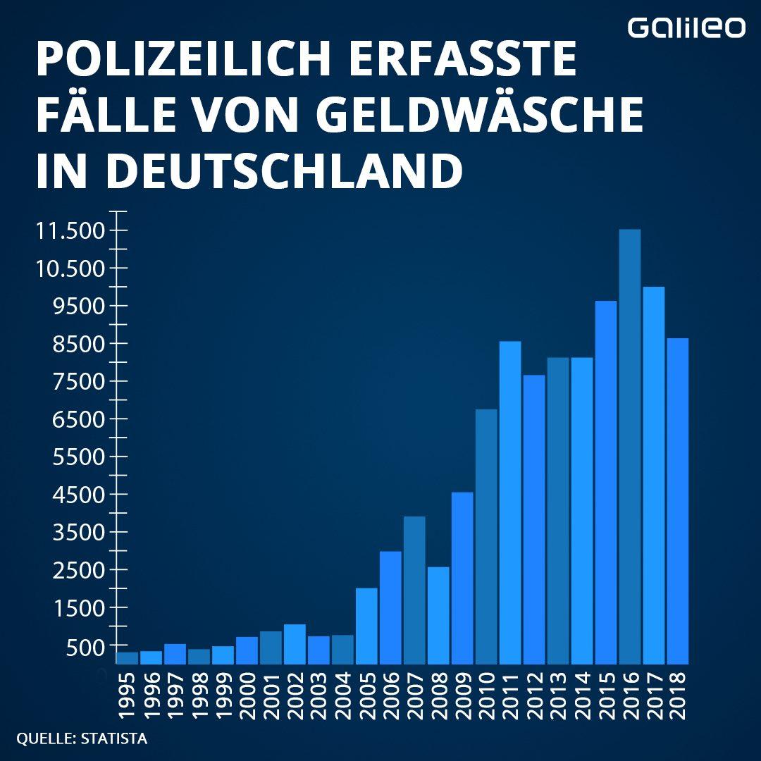 Das Hochjahr der Geldwäsche: 2016 wurden 11.500 Geldwäsche-Falle in Deutschland erfasst. 2000 mehr als im Vorjahr.