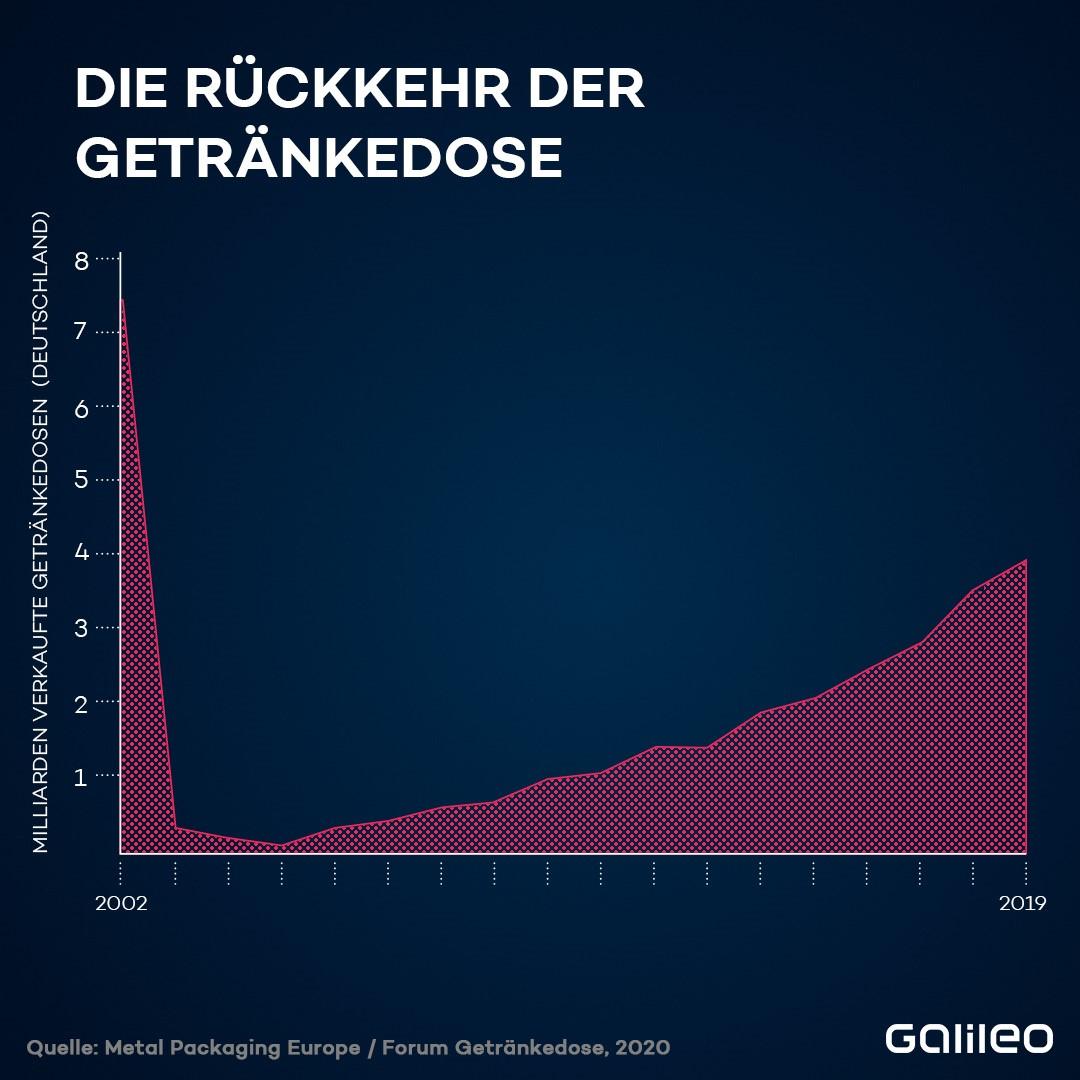 Verkauf Getränkedosen in Deutschland