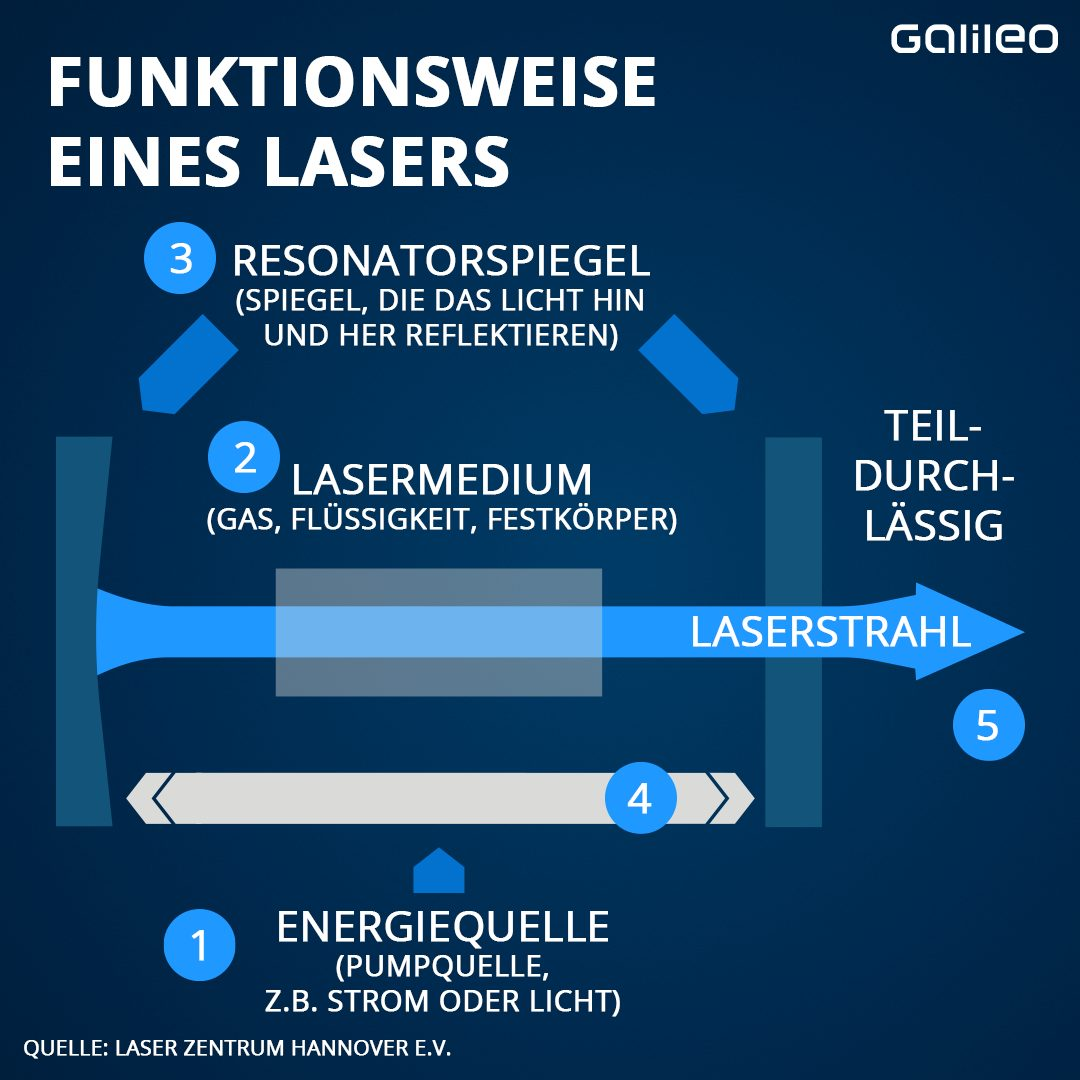 Laser Funktionsweise