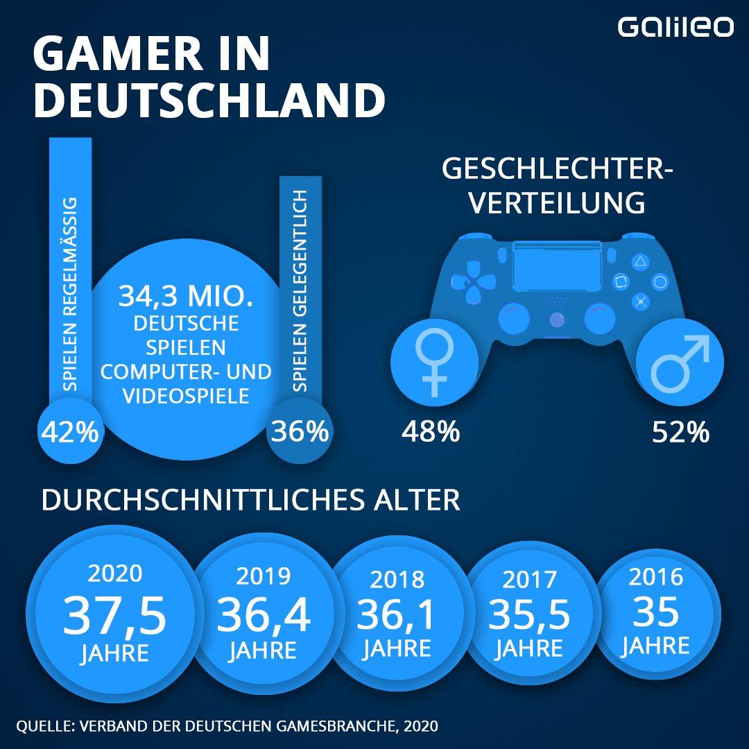 Gamer in Deutschland