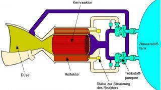Prinzip eines nuklear-thermischen Triebwerks