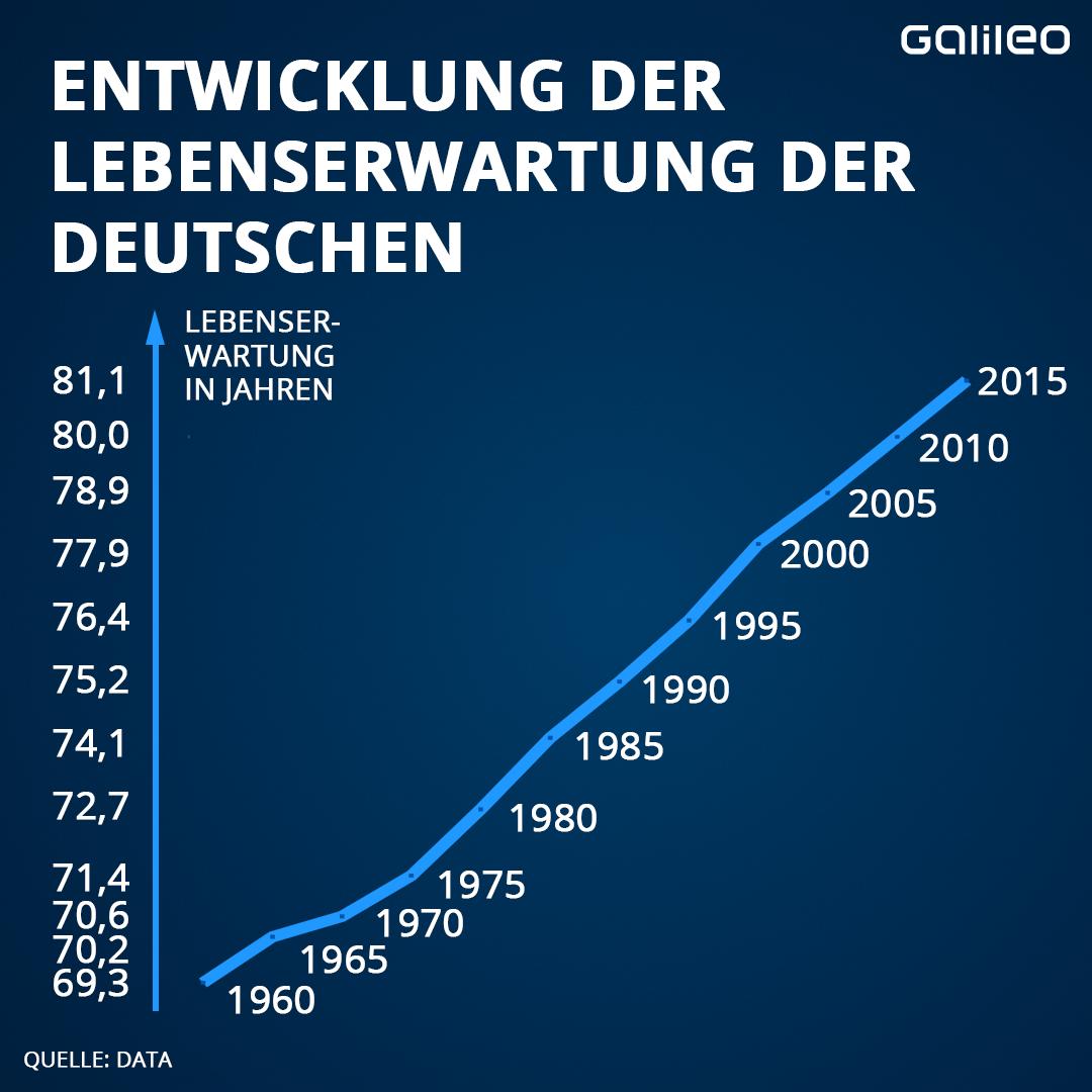 Lebenserwartung der Deutschen