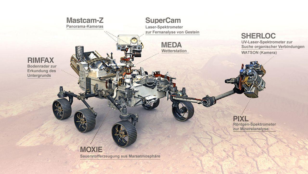 Die Instrumente auf dem Perseverance Rover