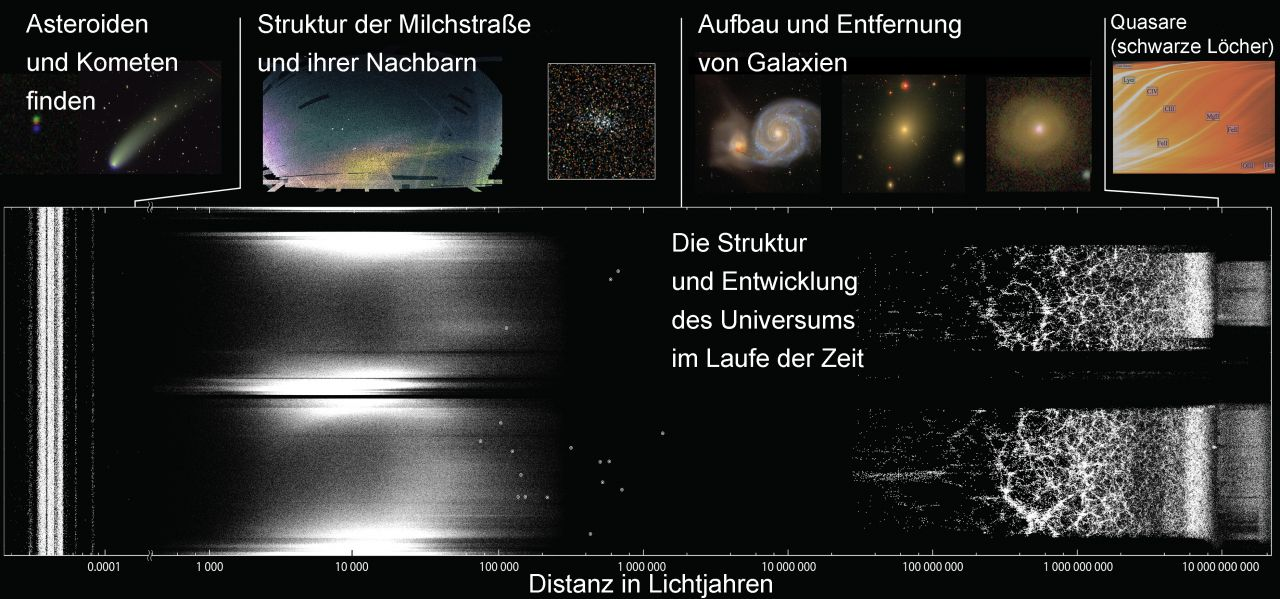 Die Arbeit der SDSS-Astromomen auf einen Blick
