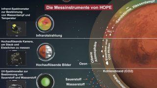 Hope und seine Messinstrumente