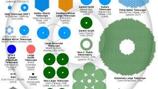 Vergleich der größten optischen Teleskope der Welt