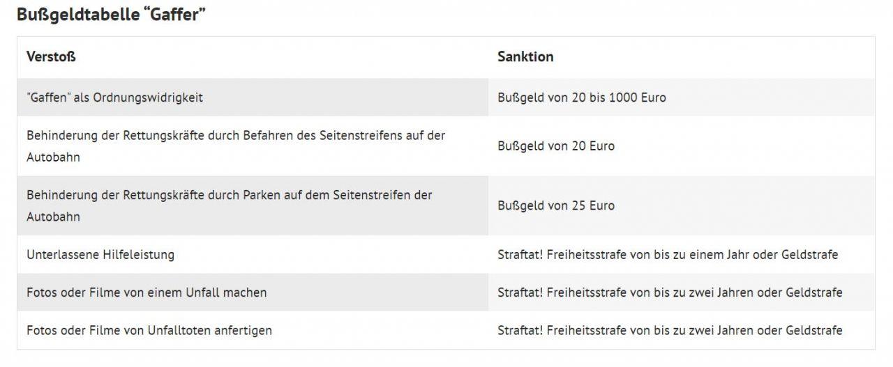 """Bußgeldtabelle für """"Gaffer"""""""