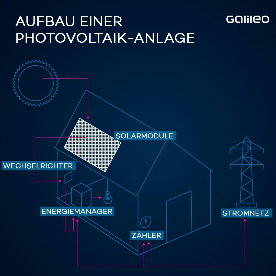 Grafik Aufbau Photovoltaik-Anlage