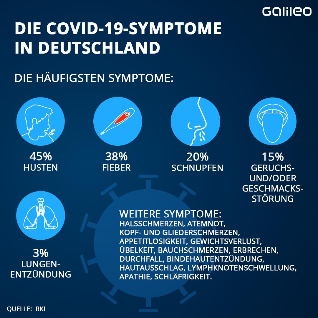 Covid 19 Symptome