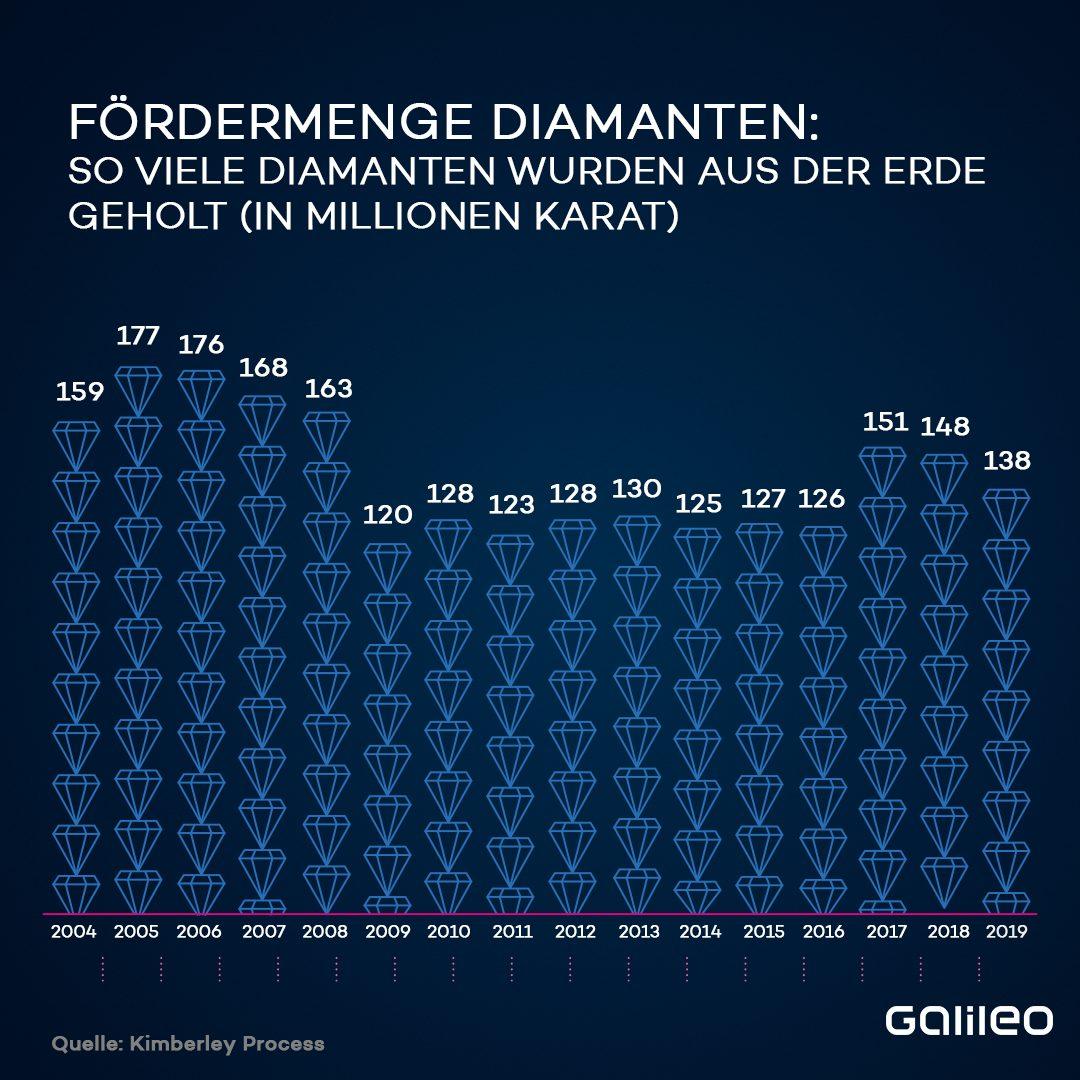 Fördermenge Diamanten weltweit