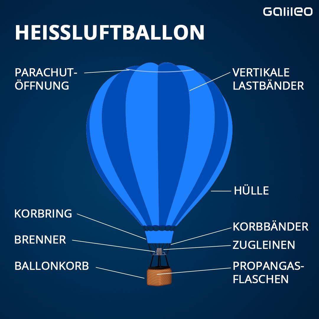 Skizze Heißluftballon
