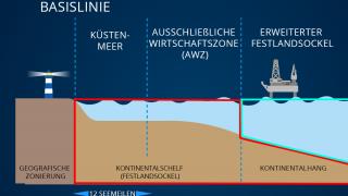 Grafik Meereszonen_1