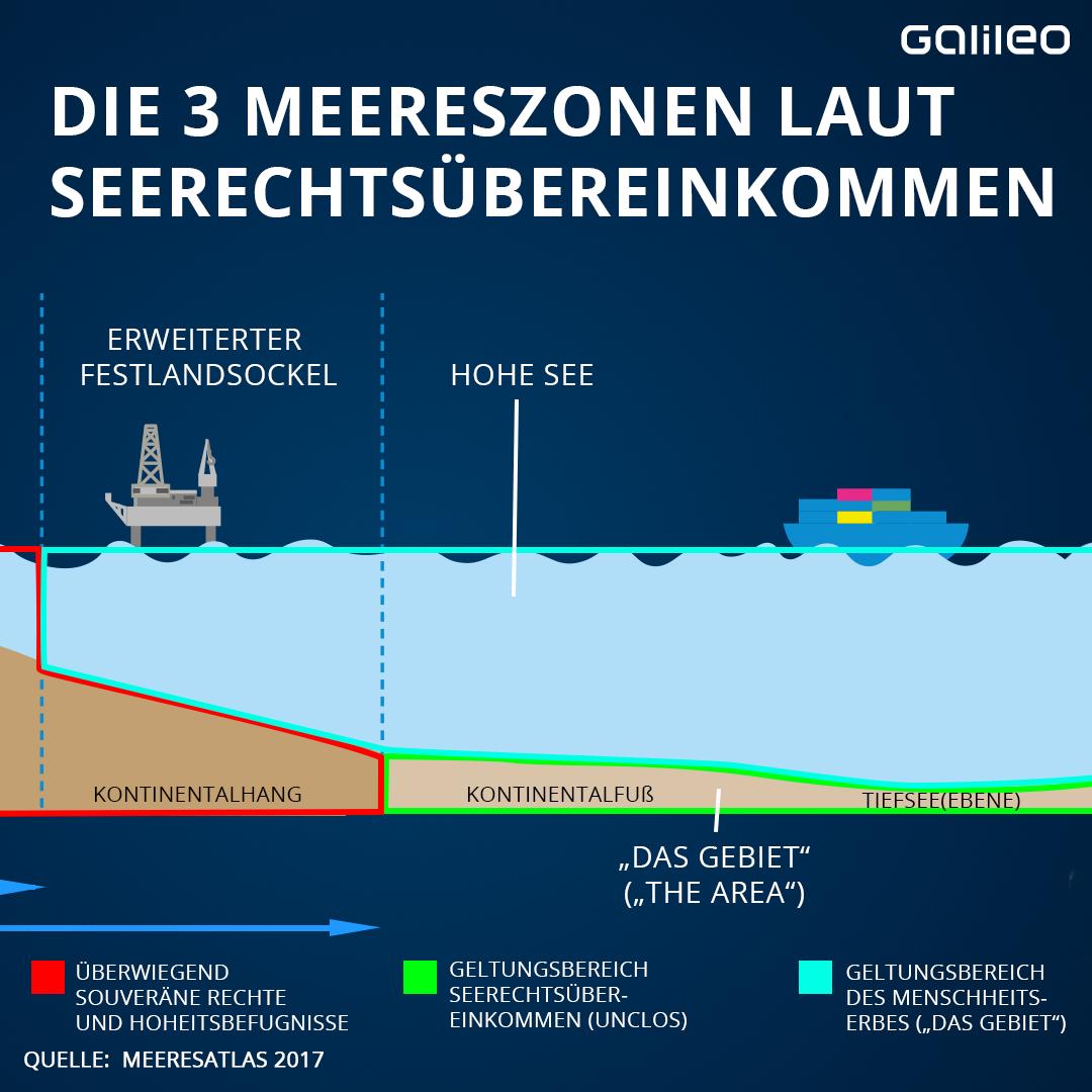 Grafik Meereszonen_2
