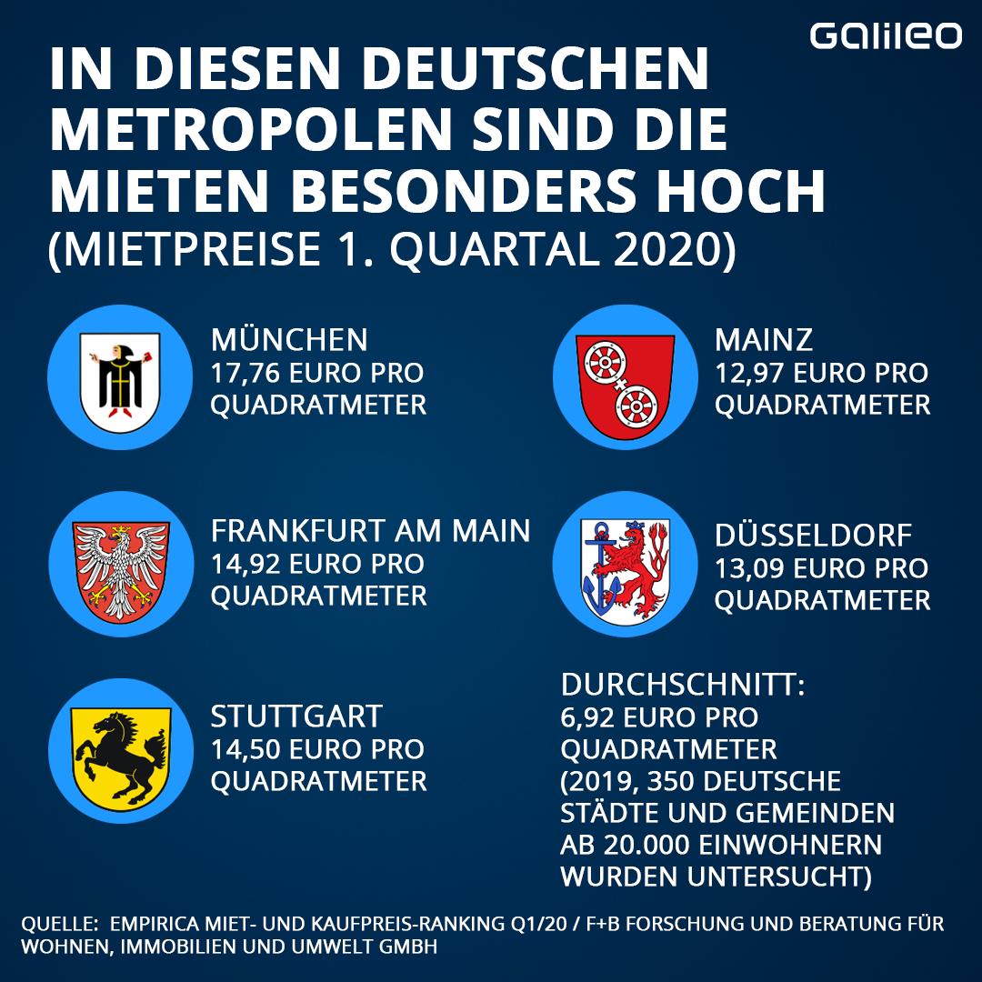 Miete Deutschland Vergleich