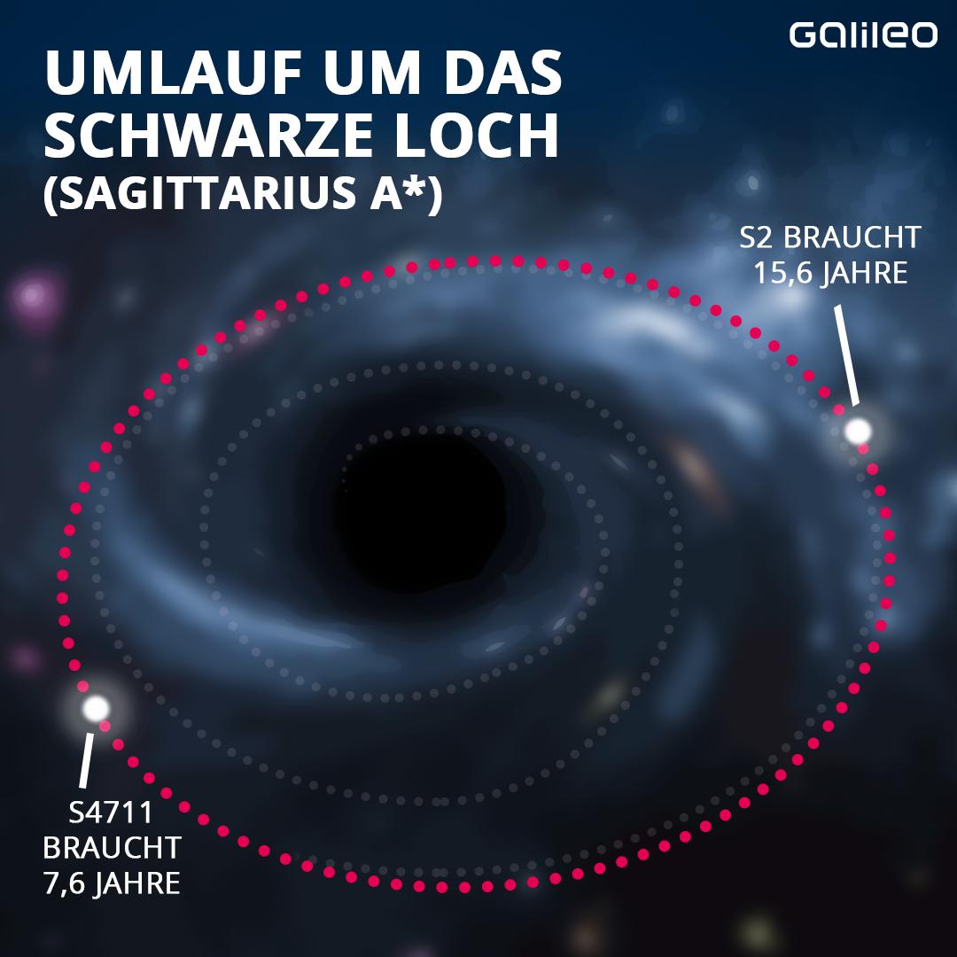 Umlaufbahn und ein schwarze Loch