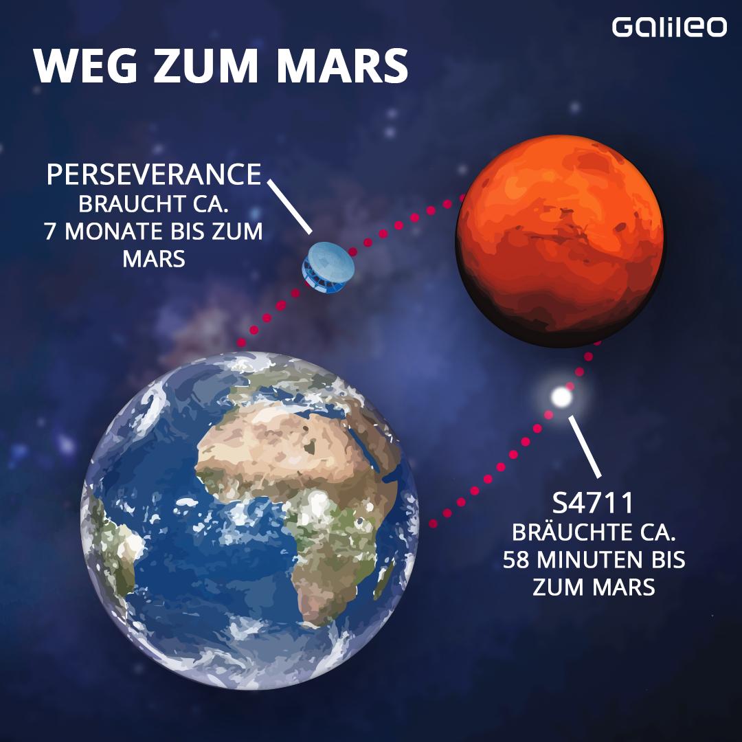 Weg zum Mars: S4711